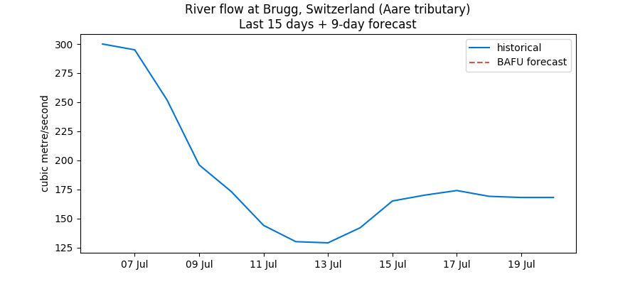 Recent Swiss water levels data