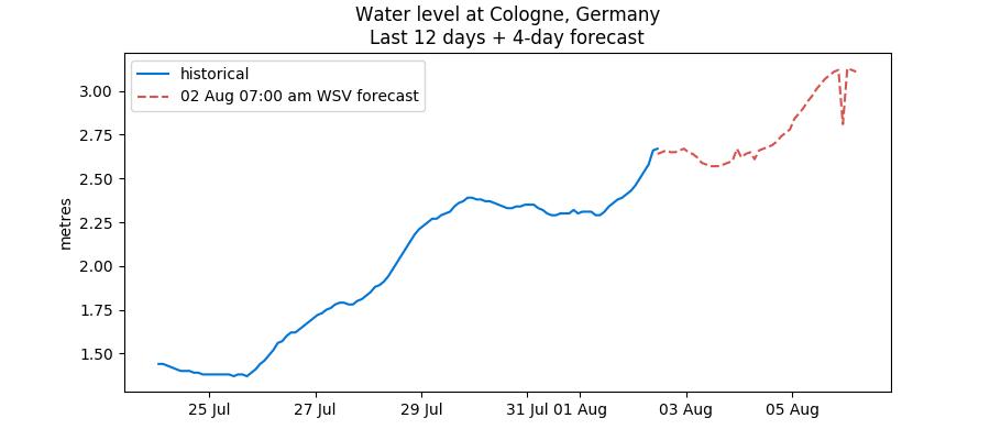Recent Rhine water levels data