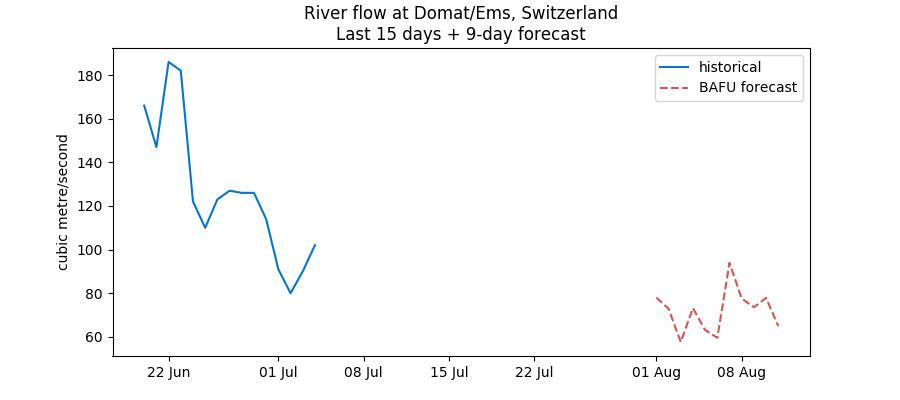 Recent Swiss water levels data