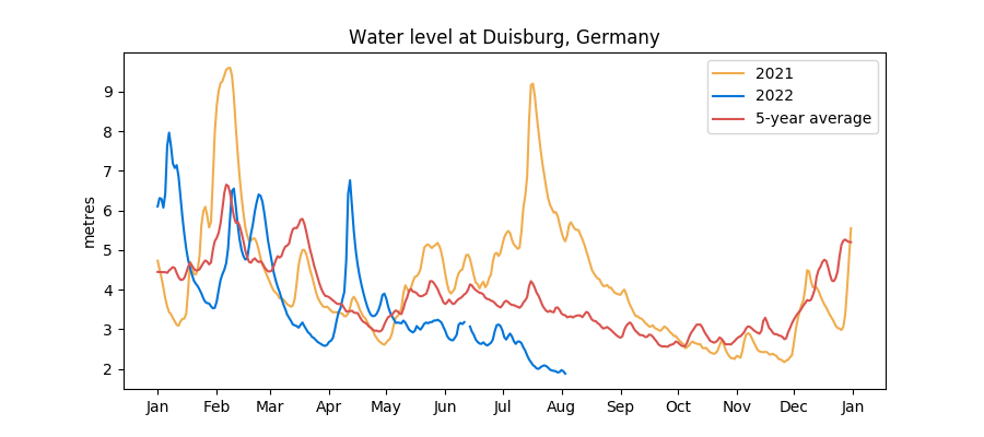 Historical Rhine water levels