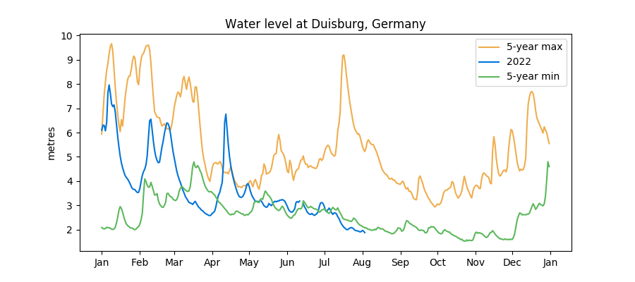 Historical Rhine water levels: min and max