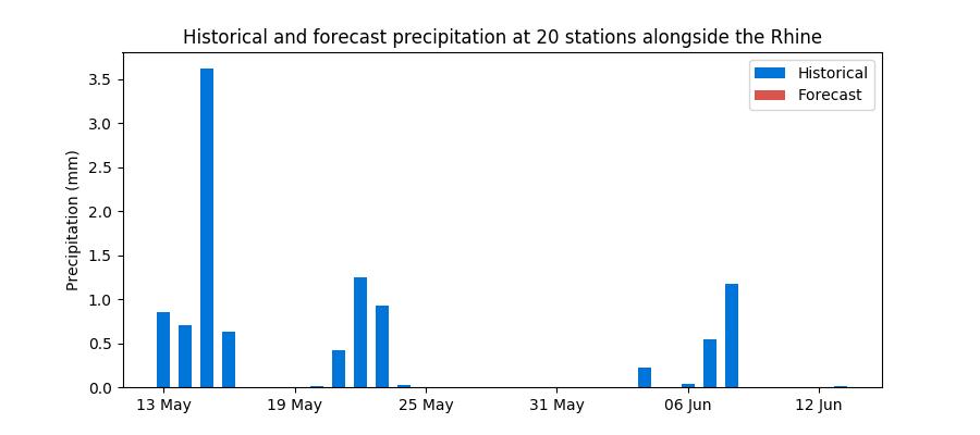 Historical and forecast rainfall along the Rhine