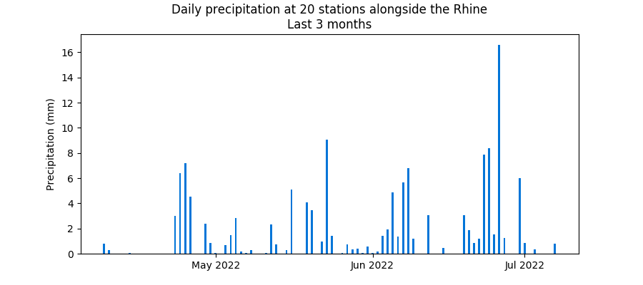 Last three months' rainfall at Rhine stations