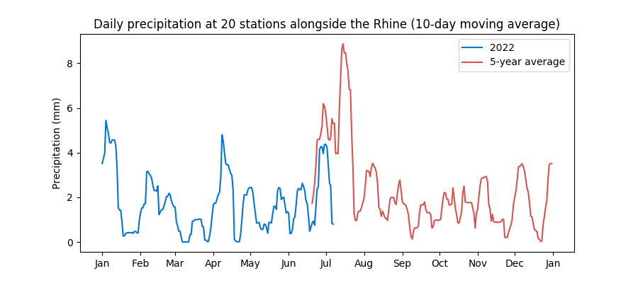 Daily rainfall at 20 Rhine stations