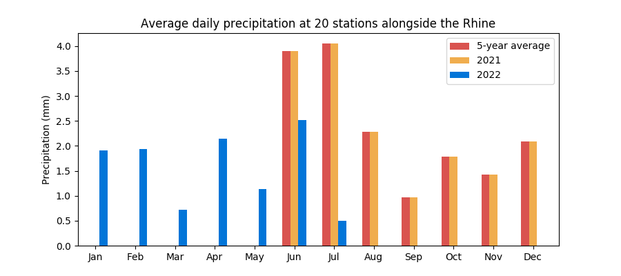 Average monthly rainfall at 20 Rhine stations