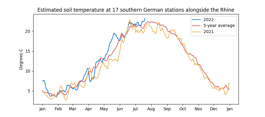 Recent rainfall at Rhine stations - previous year