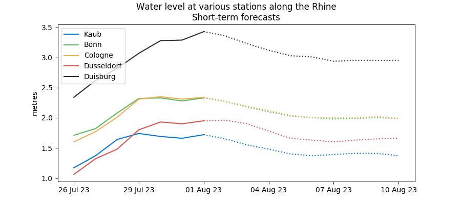 Rhine water level forecasts