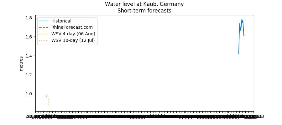 Kaub water level forecast