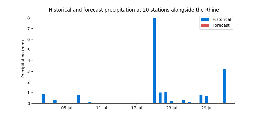 Historical and forecast rainfall along the Rhine