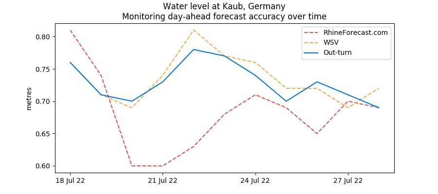 Monitoring day-ahead Kaub water level forecasts