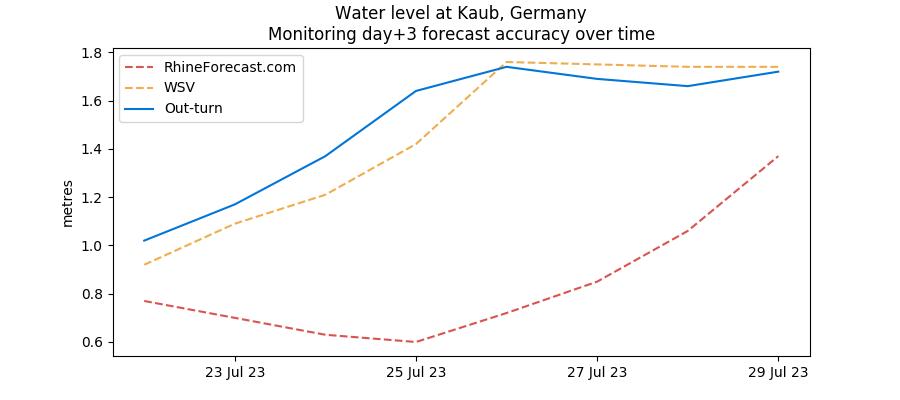Monitoring day +3 Kaub water level forecasts