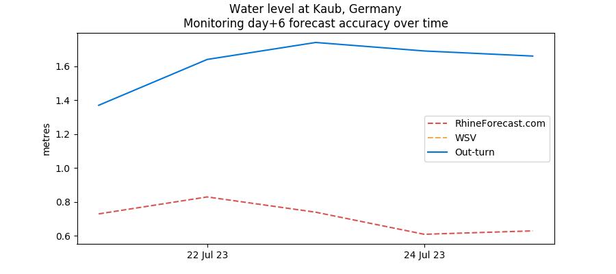 Monitoring day +6 Kaub water level forecasts