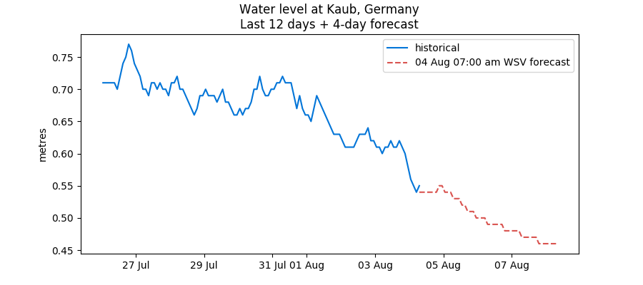 Recent Rhine water levels data