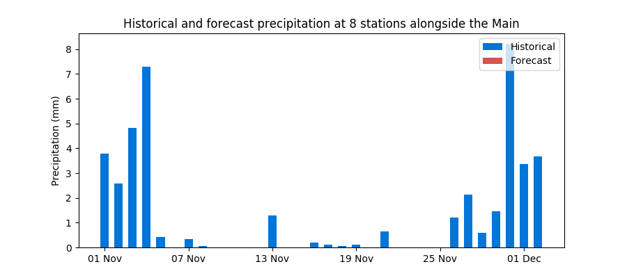 Historical and forecast rainfall at Rhine stations