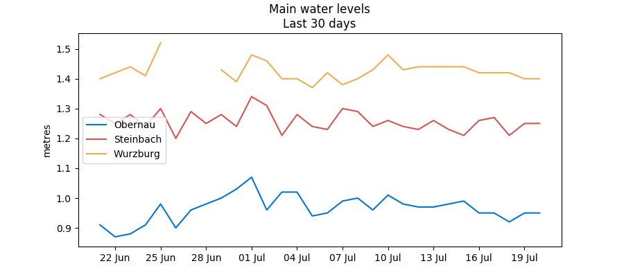 Recent Main/Neckar water levels