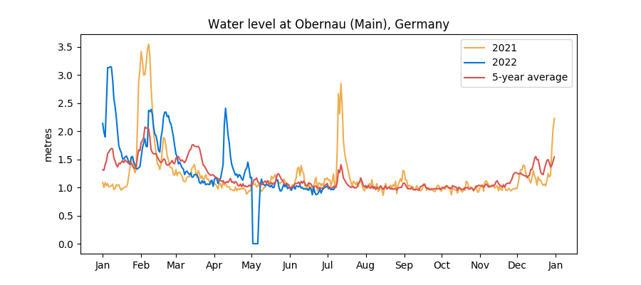 Recent Main/Neckar water levels vs 5-year average