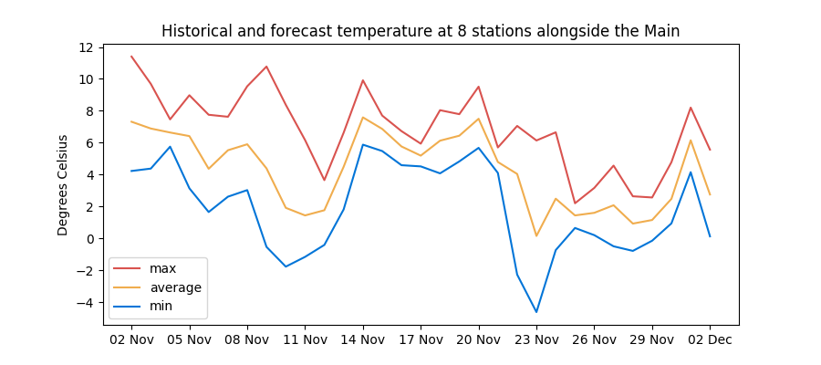 Historical and forecast temperatures along the Rhine