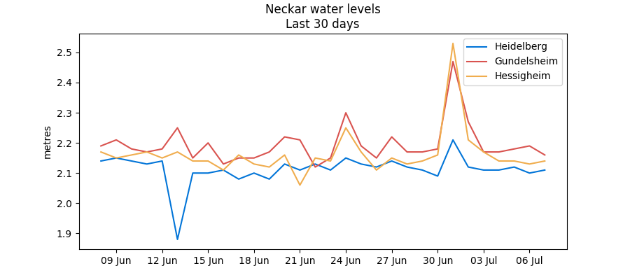 Recent Main/Neckar water levels