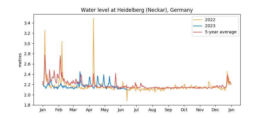 Recent Main/Neckar water levels vs 5-year average