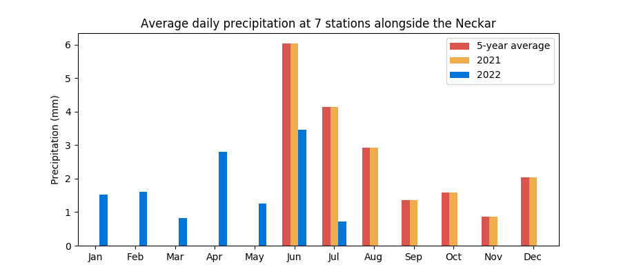 Average monthly rainfall at Rhine stations