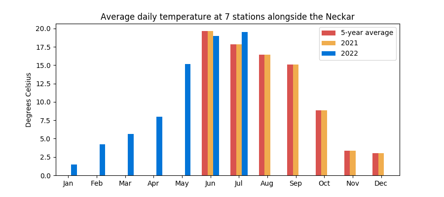 Average monthly temperature at Rhine stations
