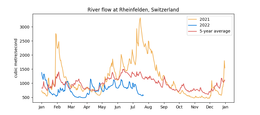 Historical Swiss water levels data