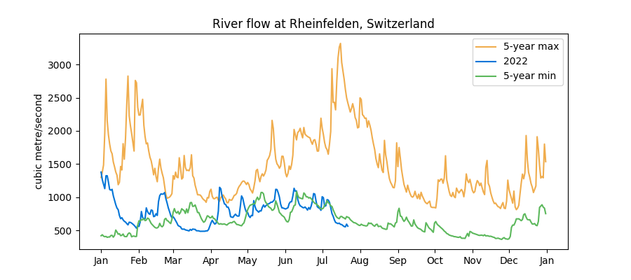 Swiss water levels data: min and max