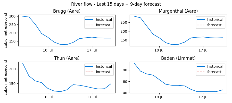 Recent Swiss water levels data: Brugg, Murgenthal, Thun and Baden