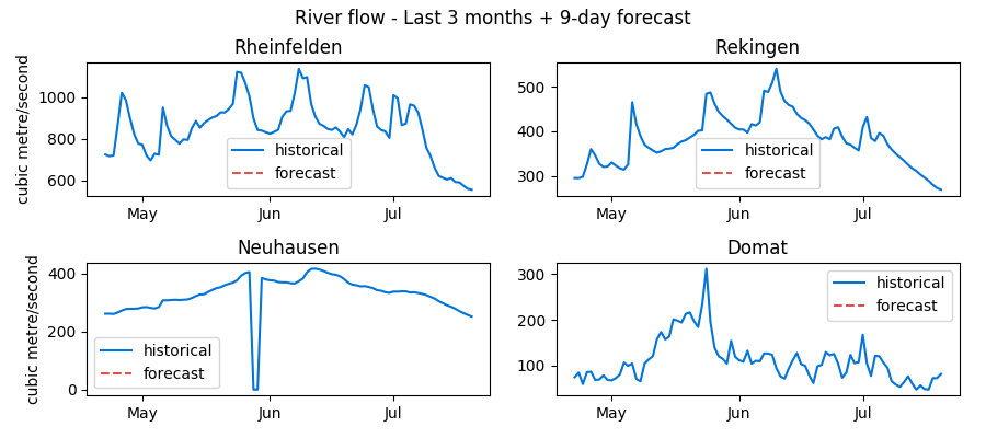 Recent Swiss water levels data: Rheinfelden, Rekingen, Neuhausen and Domat