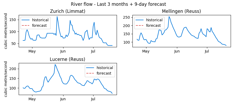 Recent Swiss water levels data: Zurich, Mellingen and Lucerne