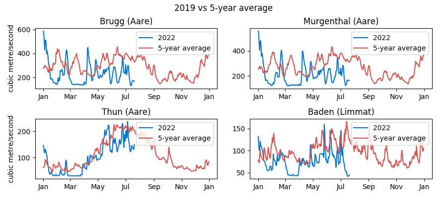 Historical Swiss water levels data: Brugg, Murgenthal, Thun and Baden
