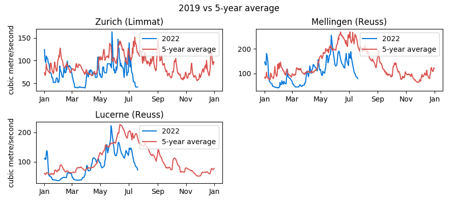 Historical Swiss water levels data: Zurich, Mellingen and Lucerne