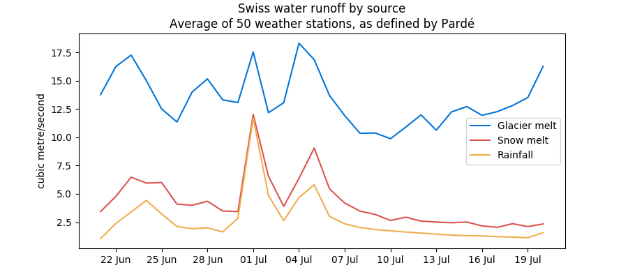 Swiss water runoff by source