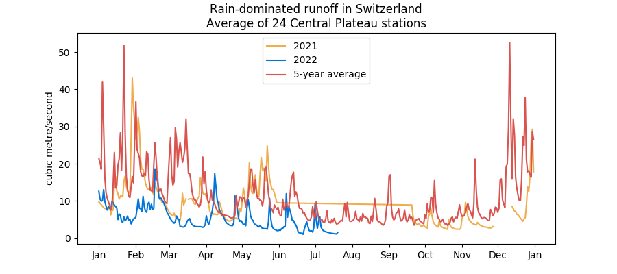 Swiss rain-dominated water runoff