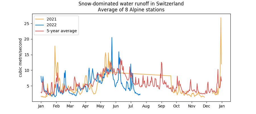 Swiss snow-dominated water runoff