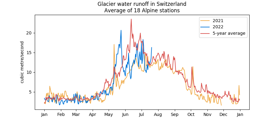 Swiss ice-dominated water runoff