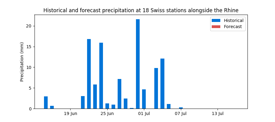 Historical and forecast rain in Switzerland