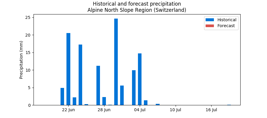 Historical and forecast rain in the Alpine North Slope Region