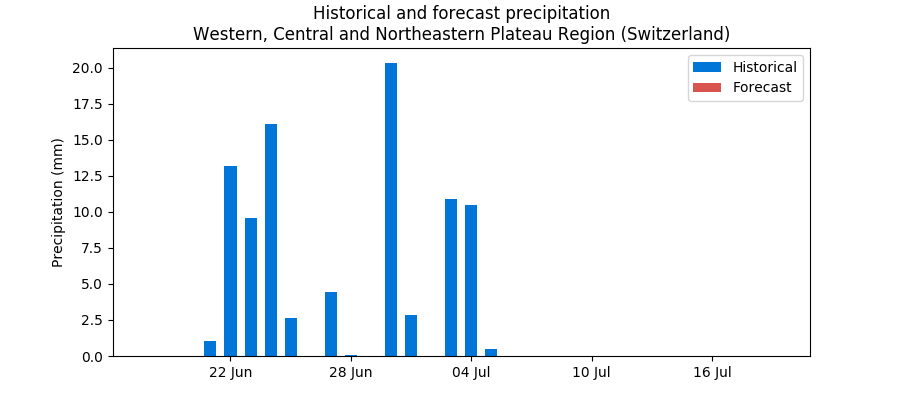 Historical and forecast rain in the Central Plateau Region