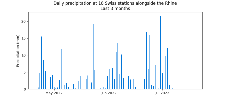 Rainfall recorded in the last 3 months in Switzerland