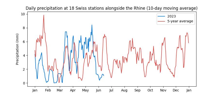 10 day average of rainfall in Switzerland