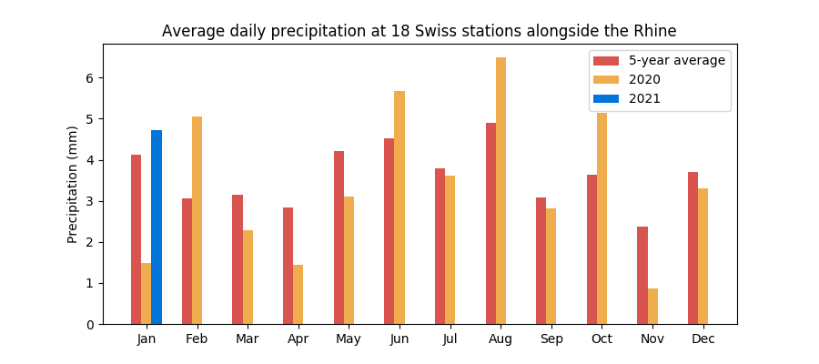 Monthly average rainfall in Switzerland