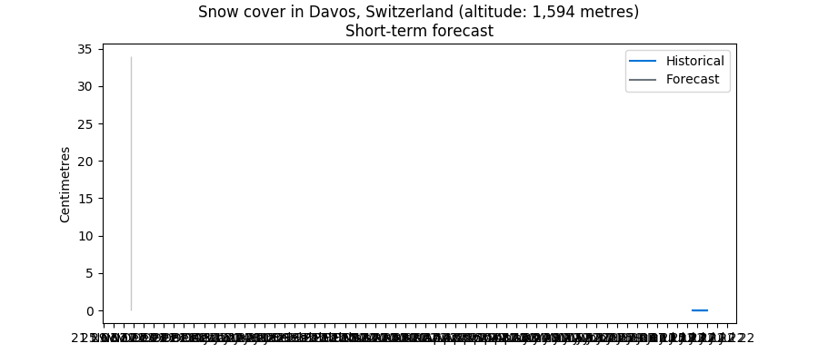 Recent snow cover in the Swiss Alps