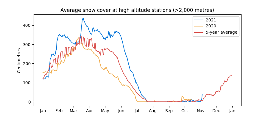 Snow cover at high altitude stations in the Swiss Alps