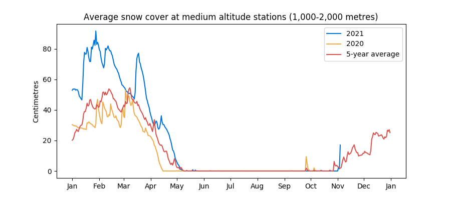 Snow cover at medium altitude stations in the Swiss Alps