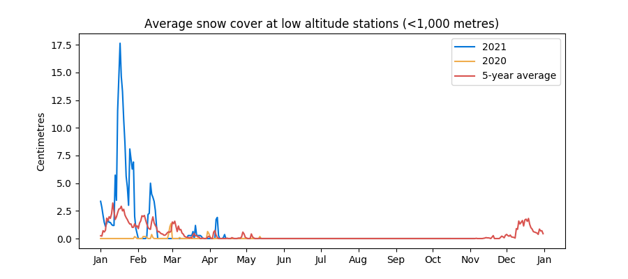 Snow cover at low altitude stations in the Swiss Alps