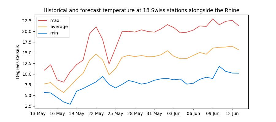 Historical and forecast temperature in Switzerland