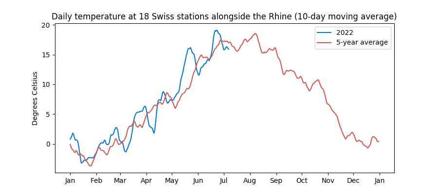10 day average of temperature in Switzerland