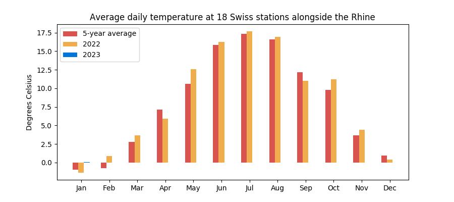 Monthly average temperature in Switzerland